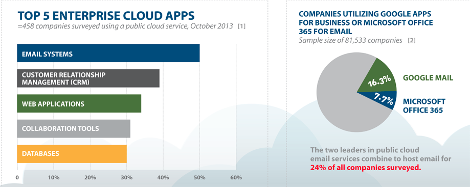 Most popular cloud apps