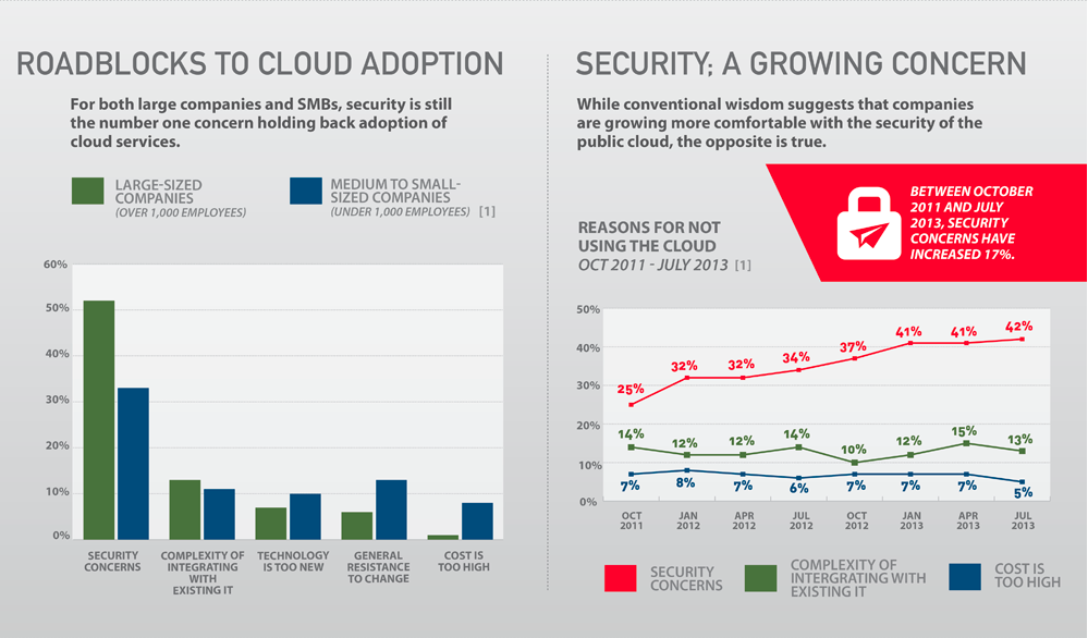 roadblocks to cloud adoption