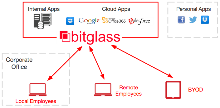 bitglass_cloud_security