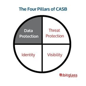 the 4 pillars of CASB