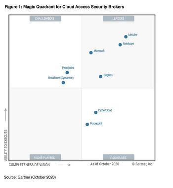 2020 Gartner CASB Magic Quadrant