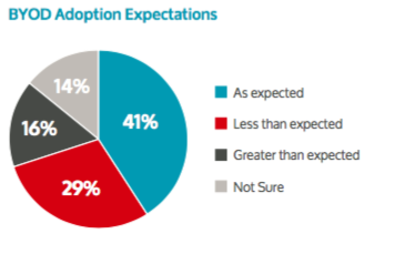 BYOD_adoption_expectations.png