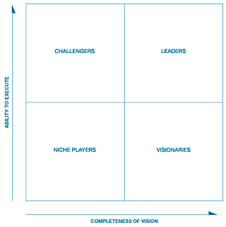 CASB_Gartner_Magic_Quadrant_2017.png