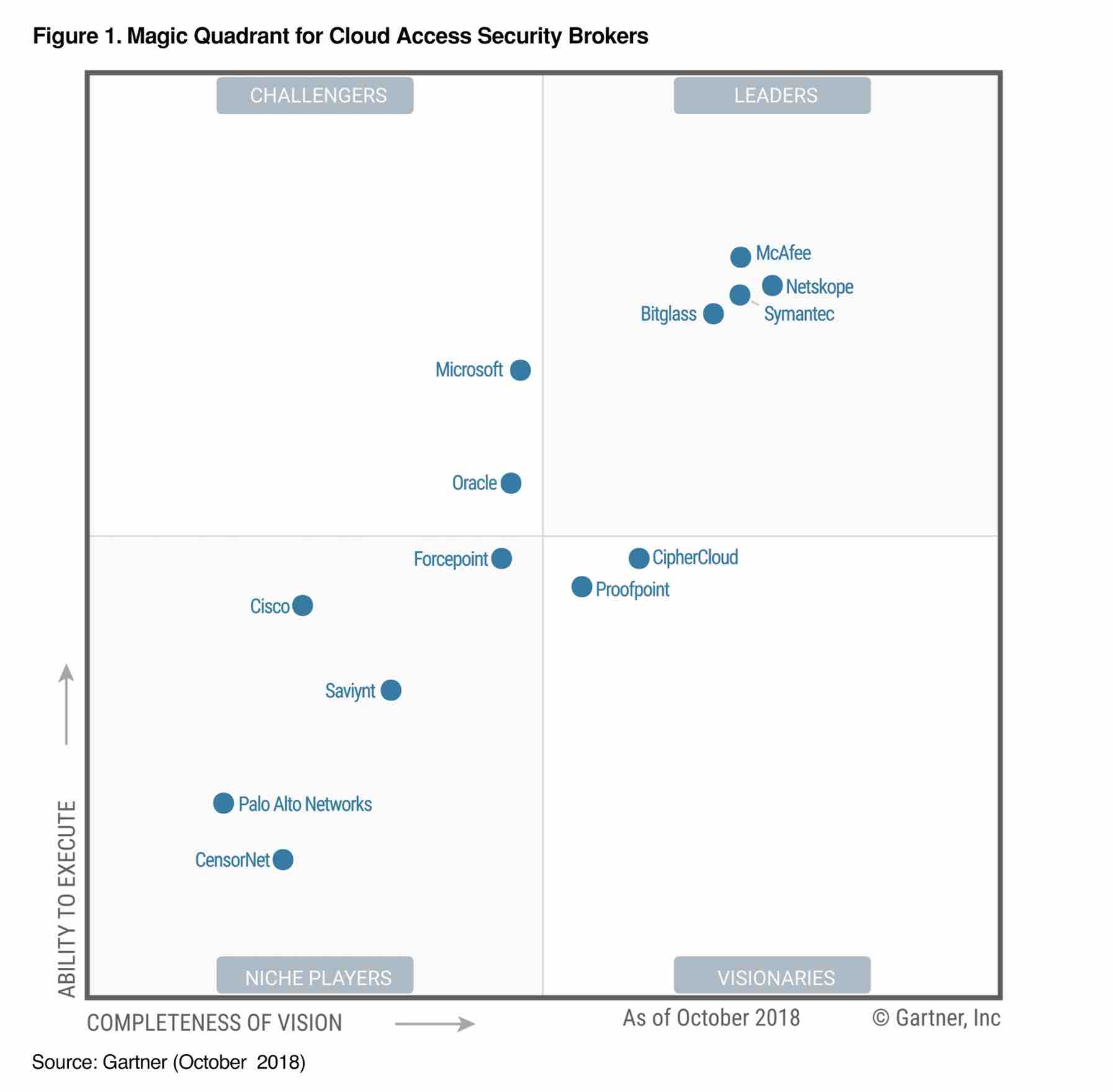 Gartner CASB Magic Quadrant 2018