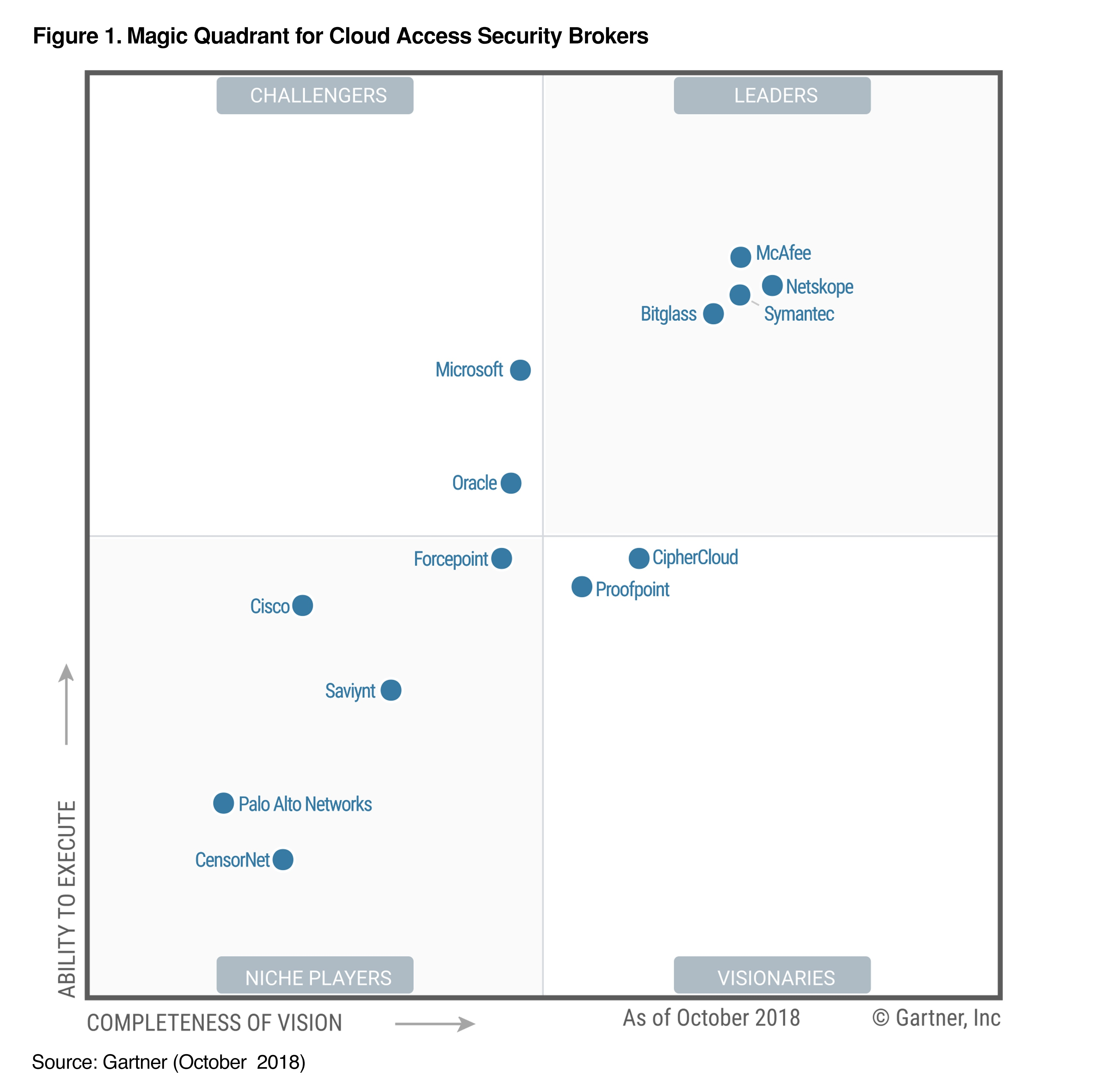 Gartner 2018 MQ for CASBs