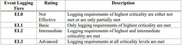 Logging levels2