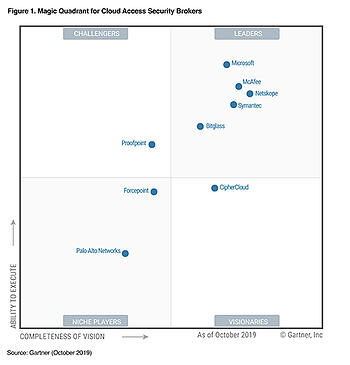 gartner casb magic quadrant 2019