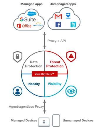 Next-Gen-CASB with reverse-proxy, forward proxy and API
