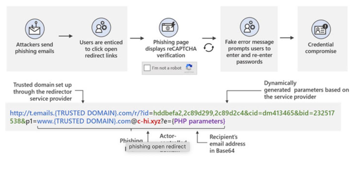 Phishing Blog post
