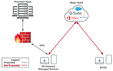 Fixing Your Mis-Deployed NGFW