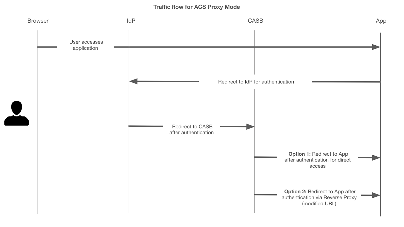Traffic flow for ACS Proxy