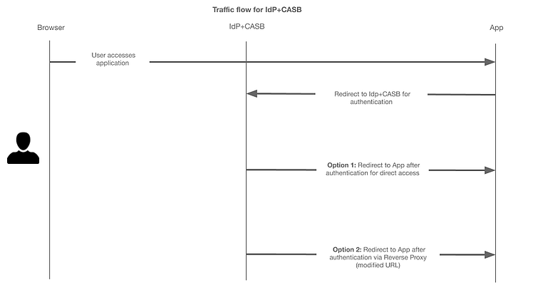 Traffic flow for IdP+CASB