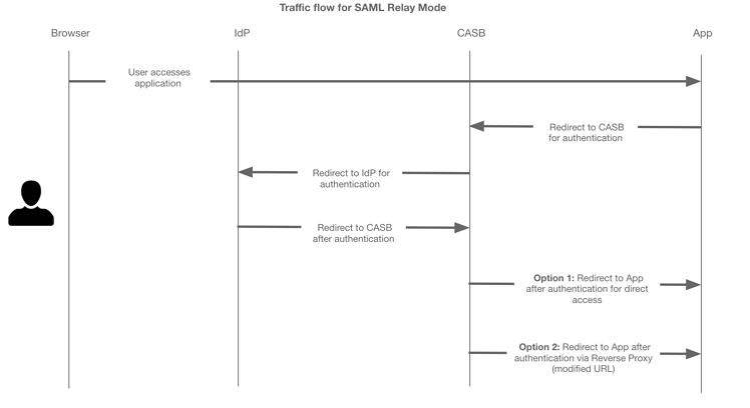 Traffic flow for SAML Relay