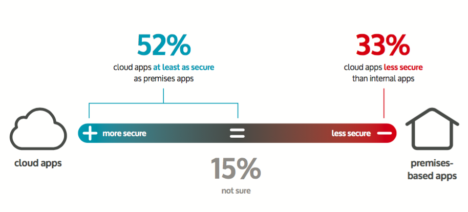 cloud apps as secure as premises based apps