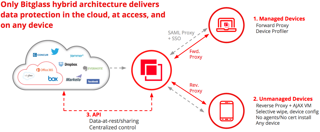 Hybrid Architecture Cloud Access Security Brokers